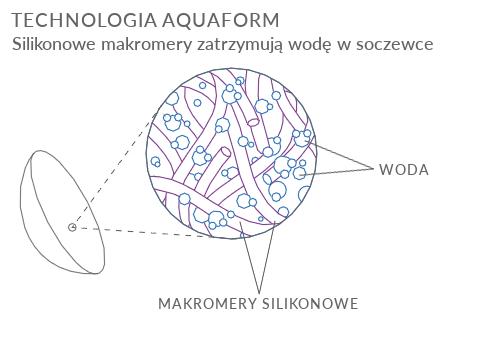 aquaform biofinity
